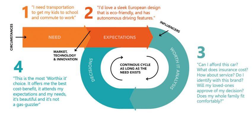 customer_decision_loop__final